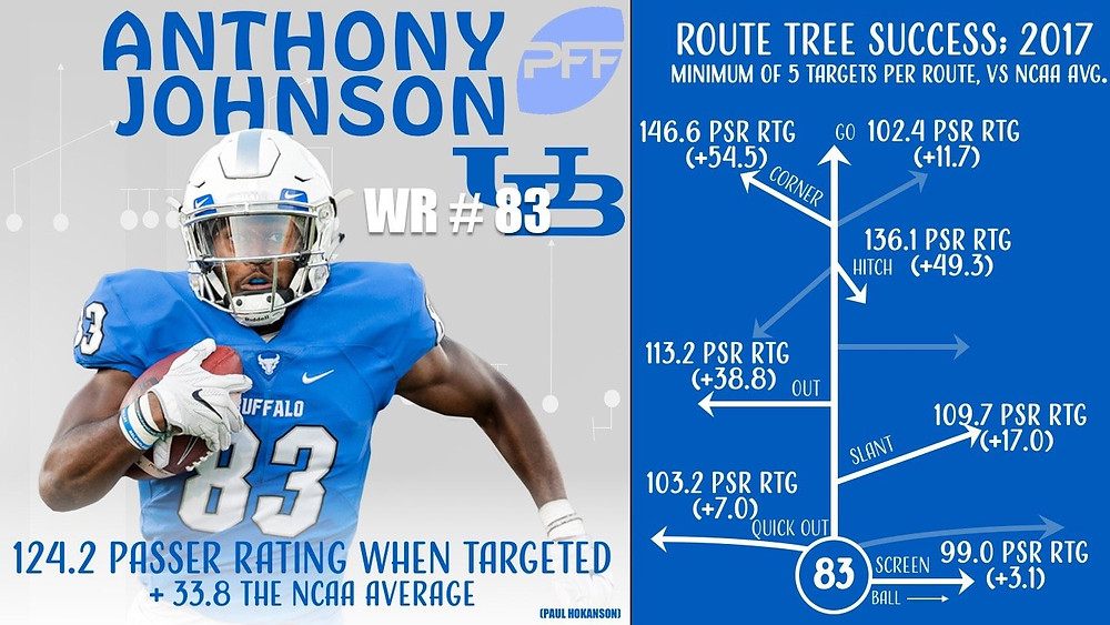 Graphic/Photo Courtesy of Pro Football Focus @PFF_College