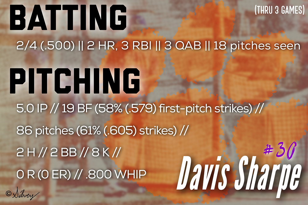 Davis Sharpe opening weekend stats