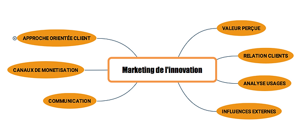 marketing-innovation-easinnov