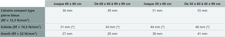 dimension des dalles pour plots.png