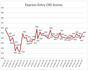 First Express Entry draw for 2019