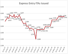 Express Entry Draw- August 8, 2018: 440 CRS score