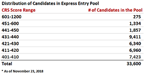 Latest Express Entry Draw: 445 CRS score, 3,900 ITAs