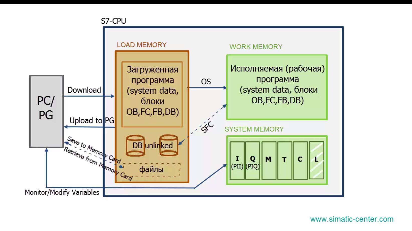 Arch_mem_CPU_3