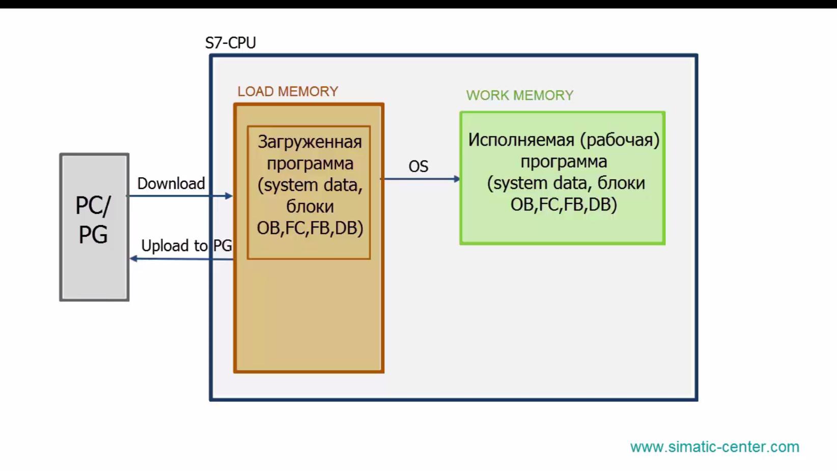 Arch_mem_CPU_2