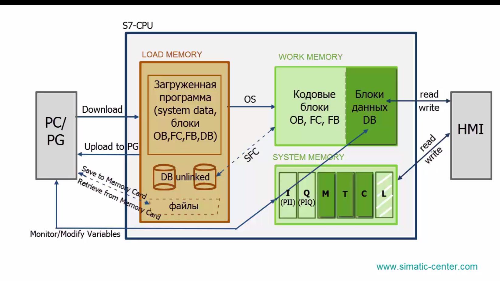 Arch_mem_CPU_4
