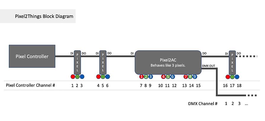 Pixel2Things Block Diagram