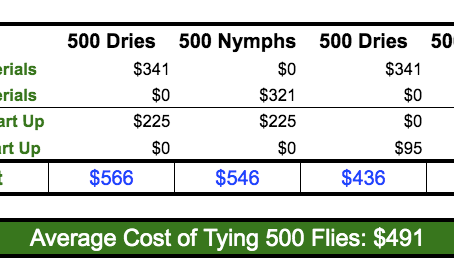 Do you save money by tying your own flies?