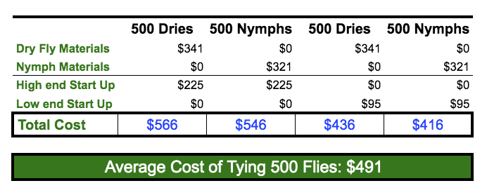 average-cost-to-tie-flies-table