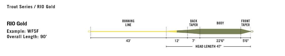 rio gold fly line taper design diagram