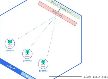 When HPC meets cloud computing