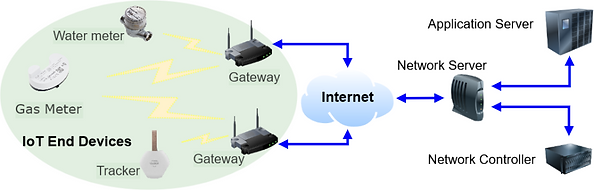 LORAWAN NETWORK ARCHITECTURE.png