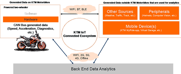KTM IOT CONNECTED ECOSYSTEM..png