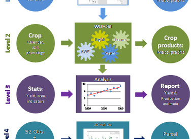 High performance crop yield forecasting
