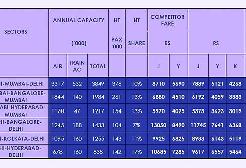 Sample Airline Fare Comparison Chart