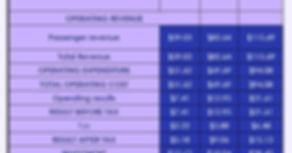 Airline Profitability Sample Chart