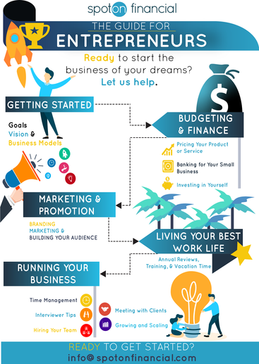 Infographic created for SpotOn Financial