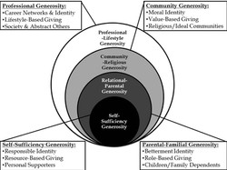 Circles of Generosity