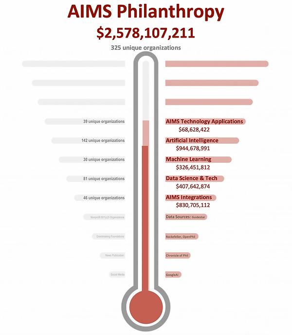 AIMS Philanthropy Thermometer.png