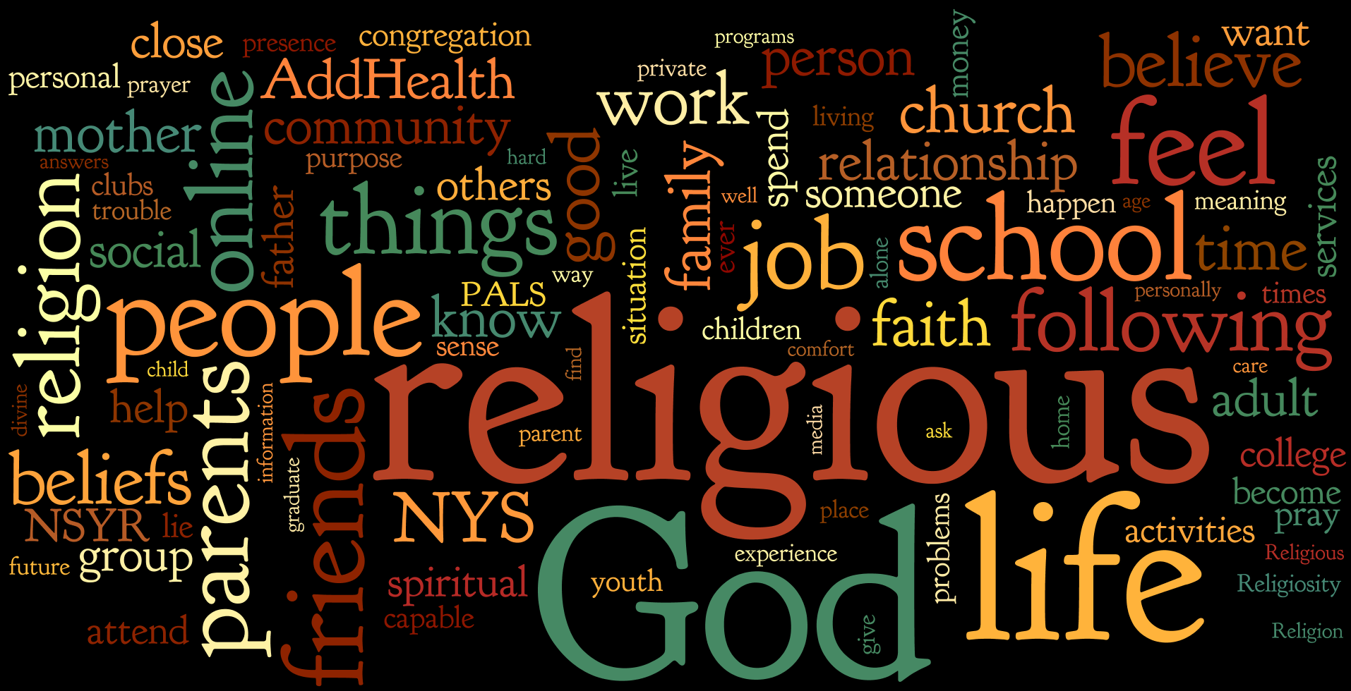 Pew Survey Word Cloud.png