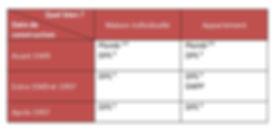 tableai obligations diagnostics avant une mise en location