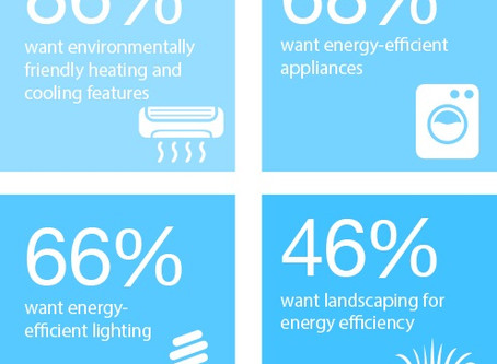 Seller Insights : Energy Efficient Features