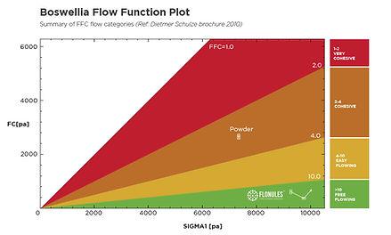 Flonules-Boswellia-FunctionFlowPlot.jpg