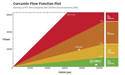 Flonules-Curcumin-FunctionFlowPlot.jpg