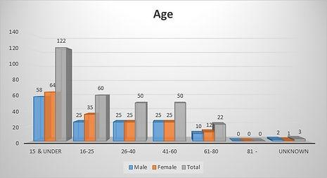 1861 Census Graph Age.jpg