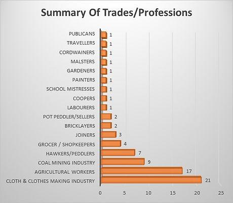 1841 Census Professions.jpg