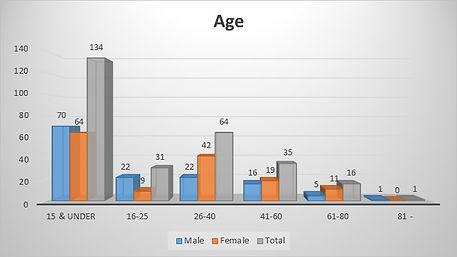 1841 Census Graph Age.jpg