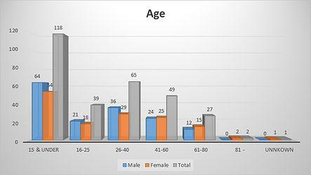 1851 Census Graph Age.jpg