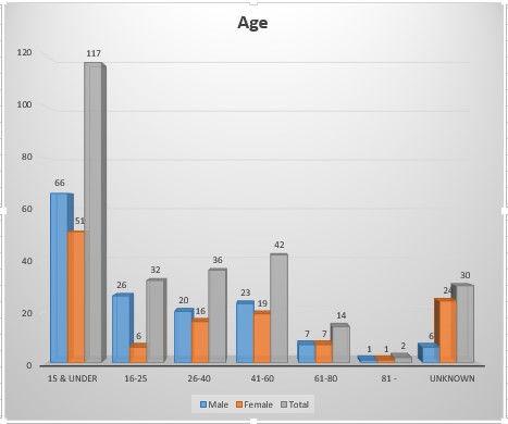 1891 Census Graph Age.jpg