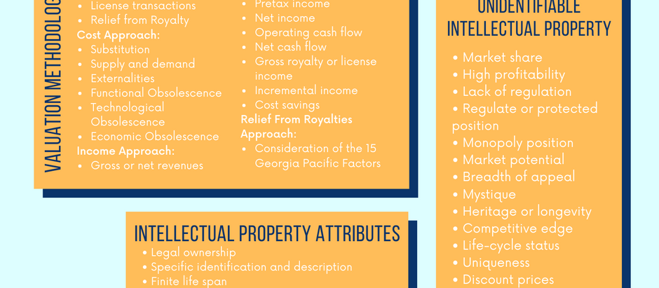 Factors to Consider When Valuing Intellectual Property