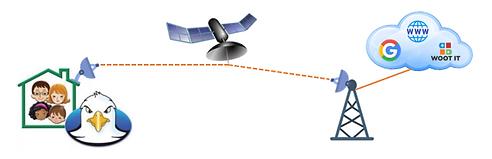 Internet satelital.PNG