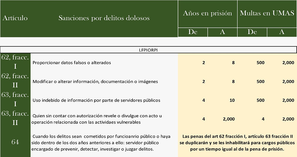Fuente: Ley Federal de Prevención e Identificación de Operaciones con Recursos de Procedencia Ilícita.