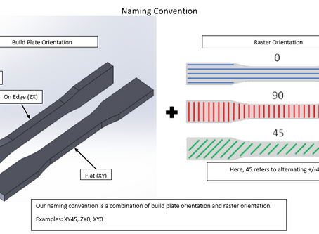Effects of Build Orientation and Raster Angle on the Tensile Behavior of 3D Printed Parts