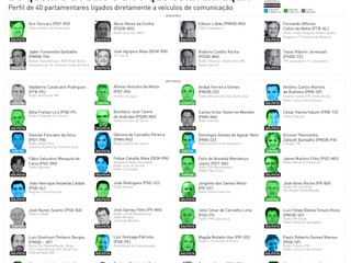 #MICACOMPARTILHA -  RAIO X DA ILEGALIDADE: POLÍTICOS DONOS DA MÍDIA NO BRASIL
