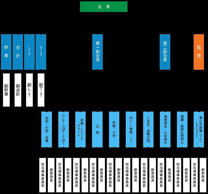組織図2020.png