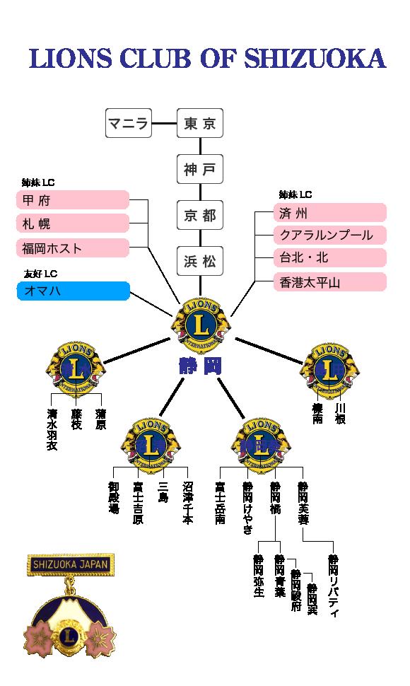 静岡ライオンズ姉妹サイト