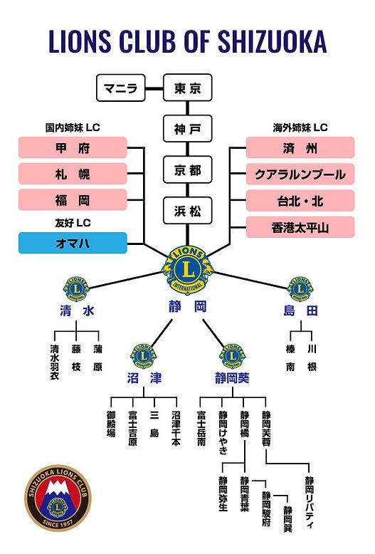 shizuoka_lc_chart.jpg