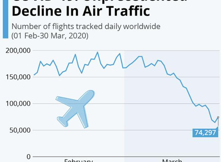 Unprecedented decline in Air Traffic