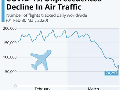 Unprecedented decline in Air Traffic