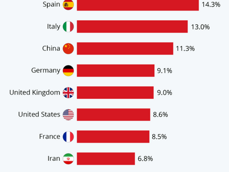 Which country is most vulnerable to COVID-19's impact on Tourism?