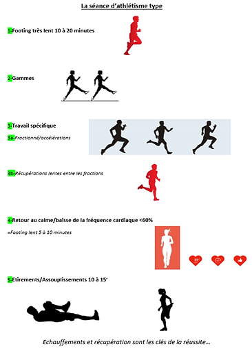 La séance type running