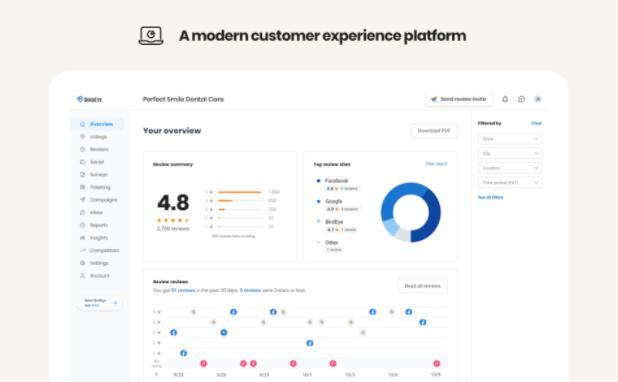 Birdeye Dashboard - Kyber Digital Marketing Agency