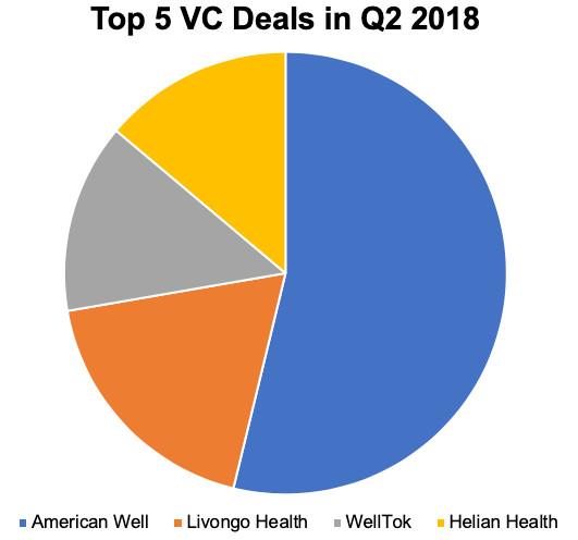 Top 5 Digital Health VC deals in Q2 2018
