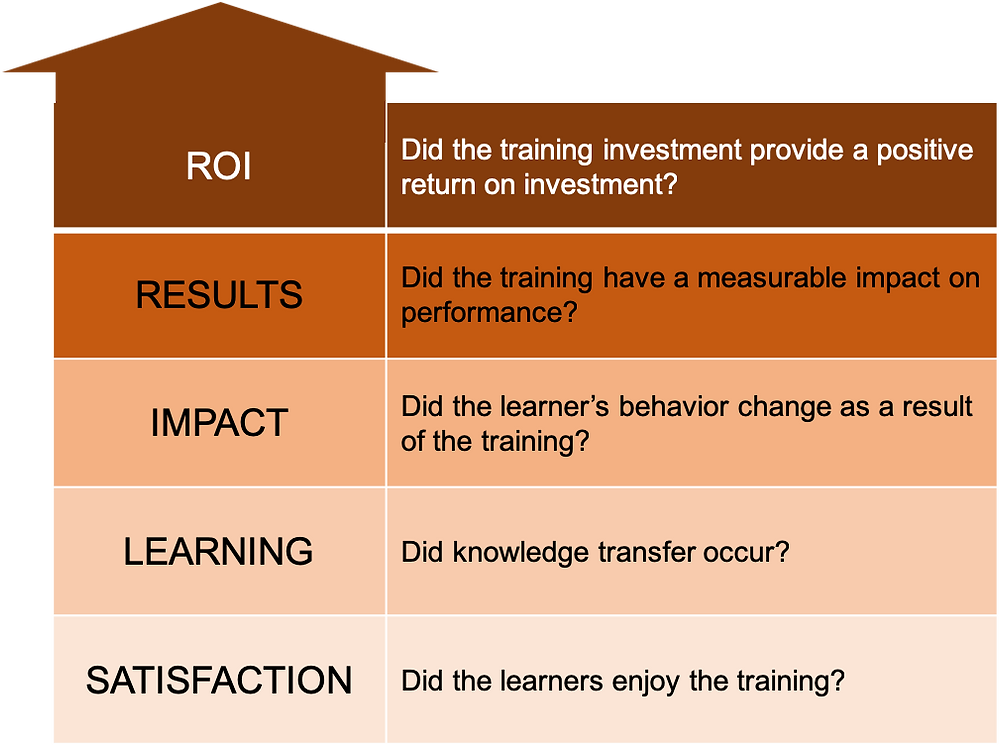 Evaluation model for physician training