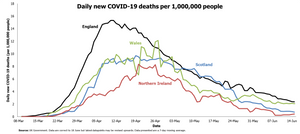 A graph showing daily new COVID-19 cases per 1,000,000 people in England, Wales, Northern Ireland and Scotland