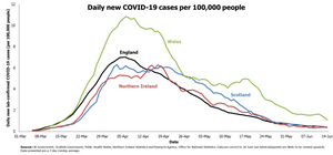 A graph showing daily new COVID-19 cases per 100,000 people in England, Wales, Northern Ireland and Scotland